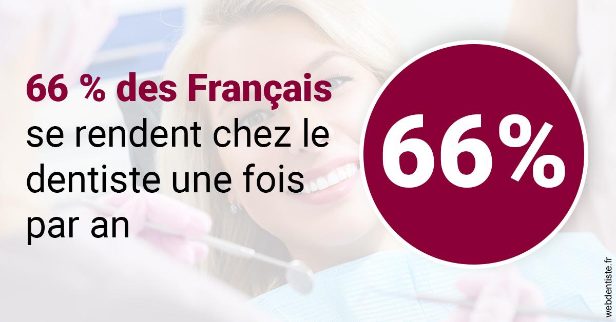 https://dr-tapiero-steeve.chirurgiens-dentistes.fr/66 % des Français 1